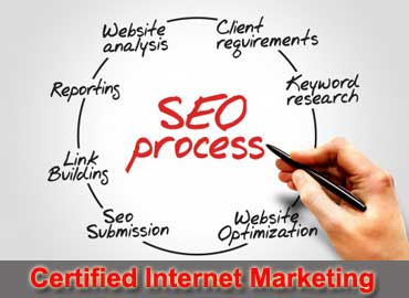 search engine optimization includes keyword research, relevant content developement, link building.jpg.